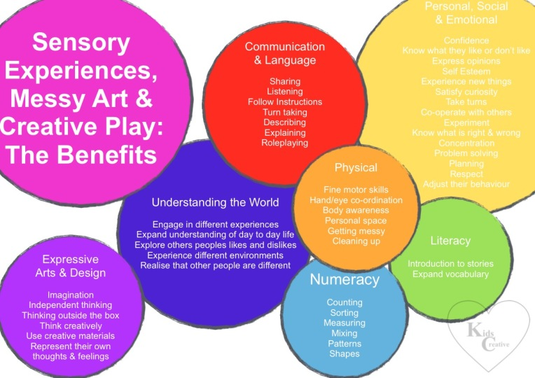 Benefits of Sensory Play - Infographic